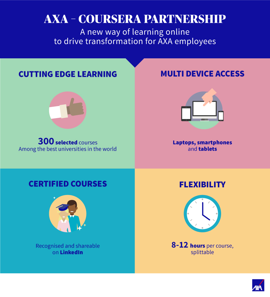 Coursera A New Online Learning Experience Offer For Axa Axa