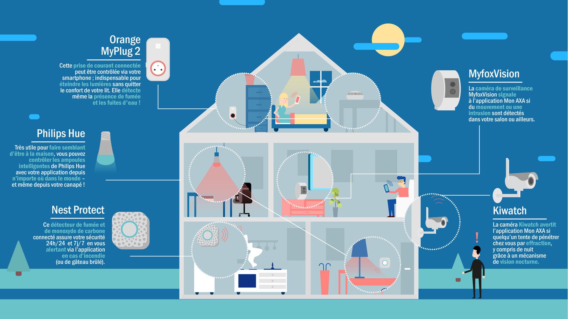 Axa l assurance habitation du futur for Assurance maison avec dossier criminel